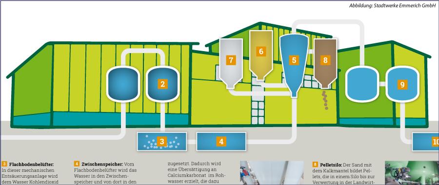 Wie funktioniert das Wasserwerk
